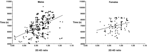 Scatter plot of male and female right hand 2D:4D ratio versus half marathon performance (s).The steeper male gradient is visible.