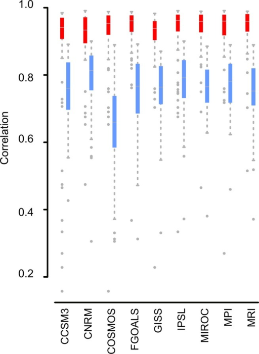 Boxplot showing the correlation values for the temperature variables (in red) and the precipitation variables (in blue), of each General Circulation Model (GCM) compared with the rest of the layers from the other GCMs.Although there are discrepancies in certain variables, temperature variables are highly congruent between models. On the other hand, precipitation variables show more discrepancies between models. COSMOS is the most different model in relation to its predictions about precipitation. Points are outliers (located 1.5 times the interquartile range above the upper quartile and bellow the lower quartile, which is the default definition of outlier in the R function boxplot).