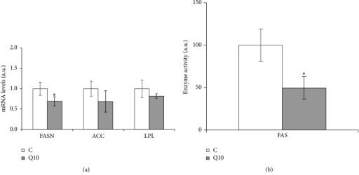 Effects of 10 μM of quercetin (Q10) on the gene expression of FASN, ACC, and LPL (a) and on the activity of FAS enzyme (b), in 3T3-L1 mature adipocytes treated for 24 h. Values are means ± SEM. Comparisons between each treatment and the controls were analyzed by Student's t-test. The asterisks represent differences versus the controls (*P < 0.05).