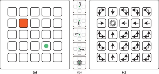 Experimental protocol.(a) Experimental protocol. The protocol showed a 5 × 5 grid with a virtual cursor (green circle) and a goal location (shadowed in red). (b) The cursor could perform five different actions (from top to bottom, move one position up, down, left, right, or performing a goal-reached action). (c) Correct actions (i.e. optimal policy) from each state for the goal exemplified in (a). Extracted from [18] with permission.