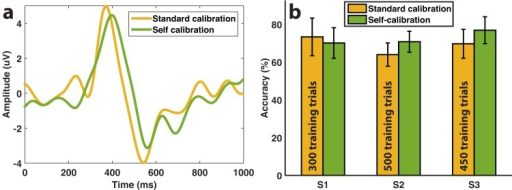 Signal and accuracy comparison with standard calibration.(a) Difference average (error minus correct grand averages) at channel FCz for the 3 subjects that performed the standard calibration and self-calibration protocols. (b) Online mean classification accuracy (± std) of the three subjects after following each calibration procedure, together with the number of calibration trials used for training in the standard calibration approach.