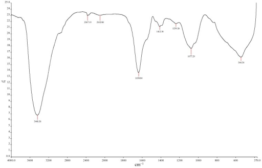 Fourier transform infrared (FTIR) spectra of purified MBF-UFH produced by Bacillus sp. AEMREG7.