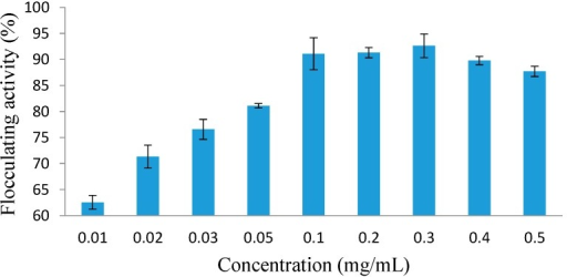 Effect of MBF-UFH concentration on the flocculating activity of purified bioflocculant produced by Bacillus sp. AEMREG7.
