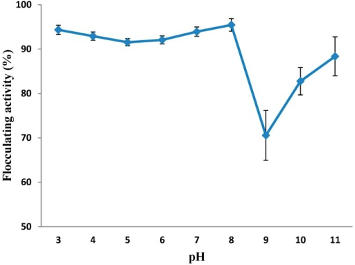 Effect of pH on the flocculating activity of purified MBF-UFH produced by Bacillus sp. AEMREG7.