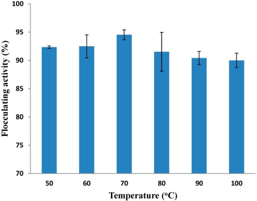 Thermal stability of purified MBF-UFH produced by Bacillus sp. AEMREG7.