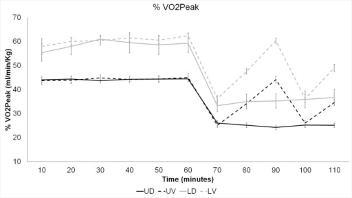 Means and standard errors of percentage of VO2Peak by time, for each of the two load (loaded and unloaded) and grade (downhill, variable) conditions.UD: unloaded, downhill; UV: unloaded, variable; LD: loaded, downhill; LV: loaded, variable.