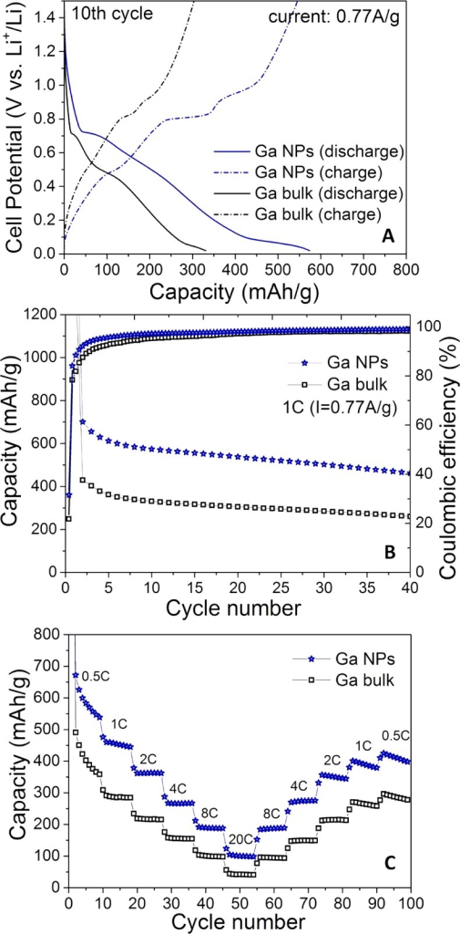 Electrochemical performance of ∼20 nm Ga NPs andof bulkGa as anode materials for Li-ion batteries. Two-electrode half-cellswith metallic Li as counter electrode were assembled. (A) Galvanostaticecharge/discharge curves; (B) cycling stability tests; (C) rate-capabilitytests (0.5–20C rates, where 1C is a current density of 769mA g–1 based on the theoretical capacity of pureGa). All batteries were cycled in the voltage window of 0.02–1.5V.