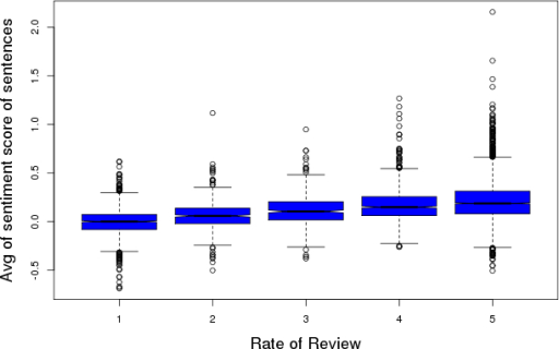 Mean sentiment score of sentences in each review per patient-generated overall rating.