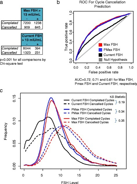 Max FSH predicts cycle cancellations better than current FSH. a Number of completed and cancelled cycles with Max FSH and current FSH data, grouped by Max and current FSH elevation status. + indicates true and - indicates false. b Receiver operating characteristic (ROC) curve for model prediction of cycle cancellation using Max FSH (red), PMax FSH (blue), current FSH (black) or  hypothesis (grey). c Distribution of Max FSH, PMax FSH and current FSH in completed and cancelled cycles. IVF cycles were divided into the subset of completed and cancelled ones and the distribution of their respective Max FSH, PMax FSH and current FSH levels was plotted in red, blue and black, respectively. Completed cycles were plotted in solid lines and cancelled cycles in dashed lines. The Kolmogorov-Smirnov statistic between the distribution parameters for completed and cancelled cycles is noted to the right of each bracketed pair (see Methods for details)