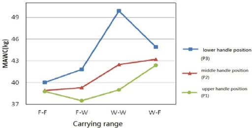 Interaction effects of the handle position and carrying range on the MAWC.