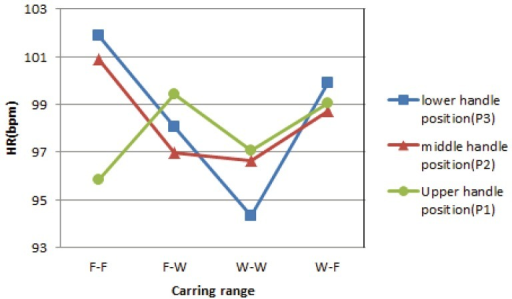 Interaction effects of the handle position and carrying range on the HR.