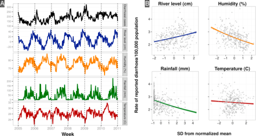 Time series and correlation of diarrheal case counts and climate factors in Ho Chi Minh City. (A) From top to bottom: Individual weekly time series (period 2005–2010) of total citywide reported cases of diarrhea recorded at the three study sites, average river level of the Don Dien river in southern HCMC in cm, average weekly relative percent humidity, average weekly rainfall in cm and the average weekly temperature in Celsius. (B) Scatterplots of weekly diarrheal case counts and normalized average weekly river level and citywide humidity, rainfall and temperature. The climate variables have been normalized to zero mean and unit variance. The colored lines represent the fitted Poisson model. (For interpretation of the references to color in this figure legend,the reader is referred to the web version of this article.)