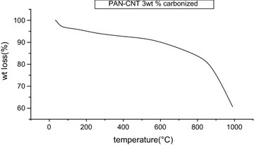 TGA graph of PAN–CNT carbonized with concentration of CNT 3 wt%, drum speed 2000 rpm, tip to collector distance 15 cm