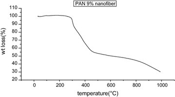TGA graph of PAN nanofibers from concentration 9 wt%, drum speed 2000 rpm, tip to collector distance 10 cm