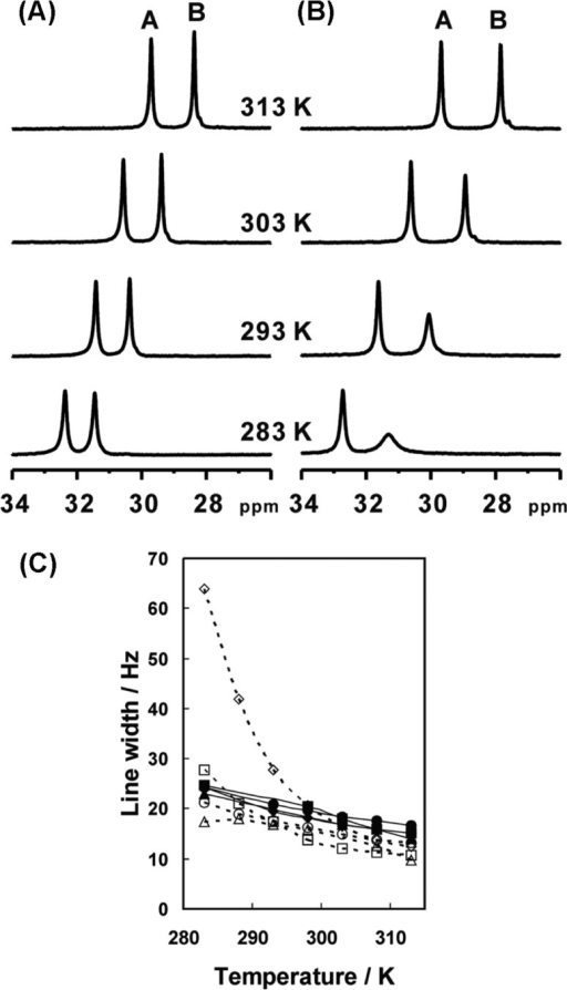 1H NMR spectra of wild-type (A) and E41K (B) ferric cytochromes c3 at a variety of temperatures. Only fingerprint regions are presented. (C) The temperature dependences of line-widths of the heme methyl signals for the wild type and E41K at 600 MHz. Signal B for heme 1, signal C for heme 2, signal E for heme 3, and signal A for heme 4 are represented by diamonds, squares, triangles, and circles, respectively. Solid lines (closed symbols) and broken ones (open ones) stand for the wild type and E41K, respectively.