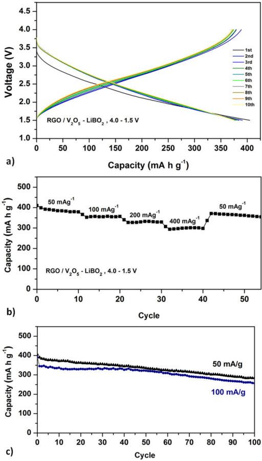 (a) The first ten charge/discharge curves of the RGO/V2O5 – LiBO2 glass composite in a potential window of 1.5–4.0 V at 50 mA/g rate, (b) the rate capability of the RGO/V2O5 – LiBO2 glass composite within 1.5–4.0 V at 50, 100, 200 and 400 mA/g rates (at room temperature), (c) discharge capacity vs. cycle number for the RGO/V2O5 – LiBO2 glass composite within 1.5–4.0 V at 50 and 100 mA/g rates.
