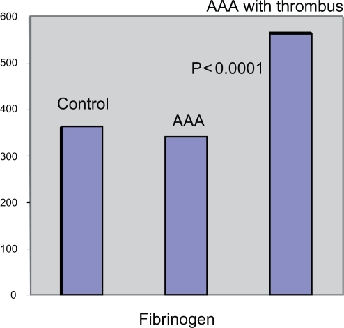 Different levels of fibrinogen in AAA with and without thrombus and in controls.Abbreviation: AAA, abdominal aortic aneurysm.
