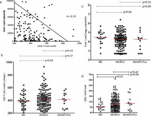 Characterization of the cohort at baseline.a, the reverse association of CD4+ T-cell counts and viral loads in the study subjects at baseline. The X axis indicated CD4+ T-cell counts (cells/µl), and Y axis indicated viral loads; GraphPad Prism 5 was used to generate the trend line and r value. b and c, CD4+ T-cell counts and viral load among different groups at baseline. The X axis indicated different groups including HIV (HIV-1 mono infection), HIV/HCV (dual infection), and HIV/HCV/Tox (triple infection of HIV, HCV and toxoplasma). The Y axis indicated CD4+ T-cell counts (1b) and viral load (1c); d, the ratio of CD4+ T cells to viral loads among different groups, the ratios were calculated by dividing CD4+ T-cell counts by the value of viral loads in log10.