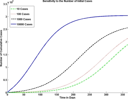Sensitivity to the Number of Initial Cases.The model is sensitive to the number of index cases. In a population of one million if the number of index cases is 10 there are significantly fewer cases than if the number of index cases is 1000 or 10,000.