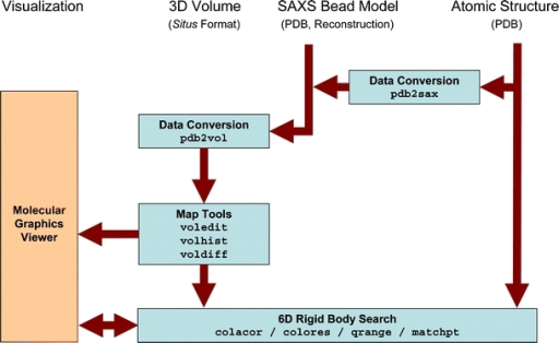 Schematic diagram of SAXS-related routines in Situs 2.5. Visualization and modeling of atomic structures into SAXS bead models are supported through a conversion into 3D volumes representing the beads using the pdb2vol kernel convolution tool. Docking between atomic structures and 3D maps can be achieved through a number of approaches (see text). The data can be prepared further for the visualization using a variety of analysis and editing tools. Optional Gaussian kernel convolution with pdb2vol facilitates the smoothing of bead surfaces for their visualization in the form of density isocontours