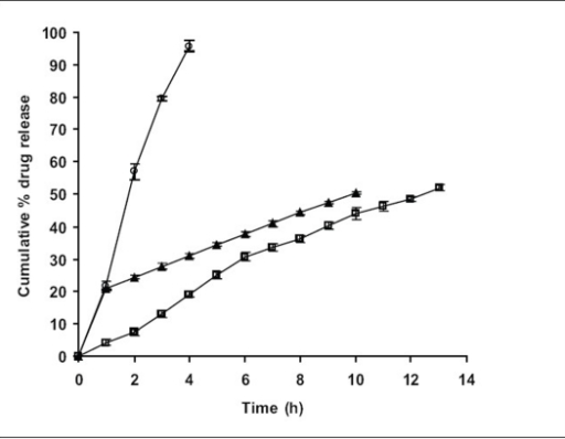 Comparative dissolution profile of F5, F10 and F11Comparative in vitro dissolution profiles (n=3 along with standard deviations) for F5 (–●–), marketed formulation, F10 (–◊–) and formulation with solubility enhancer for the drug, F11 (–▲–).
