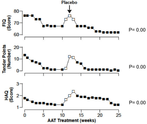 Effects of a 6-month trial with alpha-1-antitrypsin augmentation therapy and placebo in a Fibromyalgia and Chronic Fatigue Syndrome patient with intermediate MZ alpha-1-antitrypsin deficiency. FIQ: Fibromyalgia Impact Questionnaire. HAQ: Health Assessment Questionnaire.