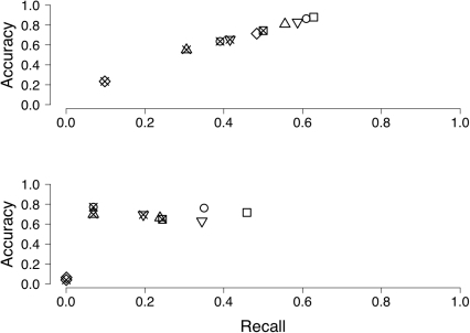 Recall and accuracy for different data sets.The proportion of the genome covered (recall) and the proportion of the assembly mapped onto the genome (accuracy) for untrimmed reads (squares), ConDeTri (circles), Bwa (triangle point down), SolexaQA (triangle point up) and Quake (diamonds). Open symbols denote the full data set, and crossed symbols reduced data. The upper panel shows results for SRR0063698, the lower panel for SRR0063699.