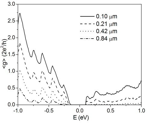 Average conductance for a nitrogen-doped Na = 45 AGNR. Average conductance <g> as a function of the energy E for a nitrogen-doped Na = 45 AGNR of different lengths. Plotted values represent statistical averages over more than 500 equivalent replicas of the system. Charge neutrality points of pure and doped systems are aligned at E = 0 eV in the figure.