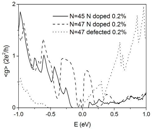 Average conductance for nitrogen-doped and vacancy-damaged AGNRs. Average conductance <g> as a function of the energy E for a nitrogen-doped Na = 45 AGNR (solid line), nitrogen-doped Na = 47 AGNR (dashed line), and vacancy-damaged Na = 47 AGNR (point) with fixed length: L ≈ 0.21 μm. Plotted values represent statistical averages over more of 500 equivalent replicas of the system. Charge neutrality points of pure and defected systems are aligned at E = 0 eV in the figure.