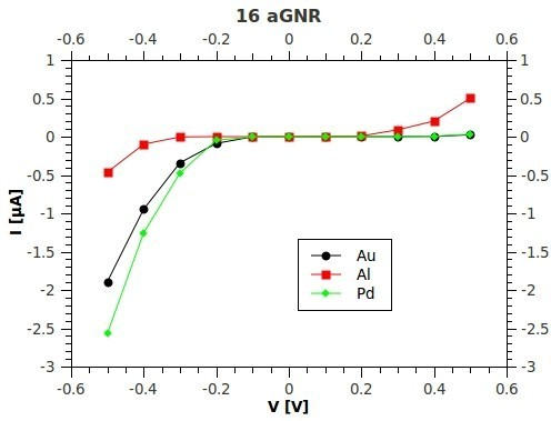 Current-voltage characteristics. I-V characteristics derived by the NEGF in the Landauer-Buttiker scheme for a Na = 16 AGNR, end-contacted with three different metals Au (black line), Pd (green line), and Al (red line).