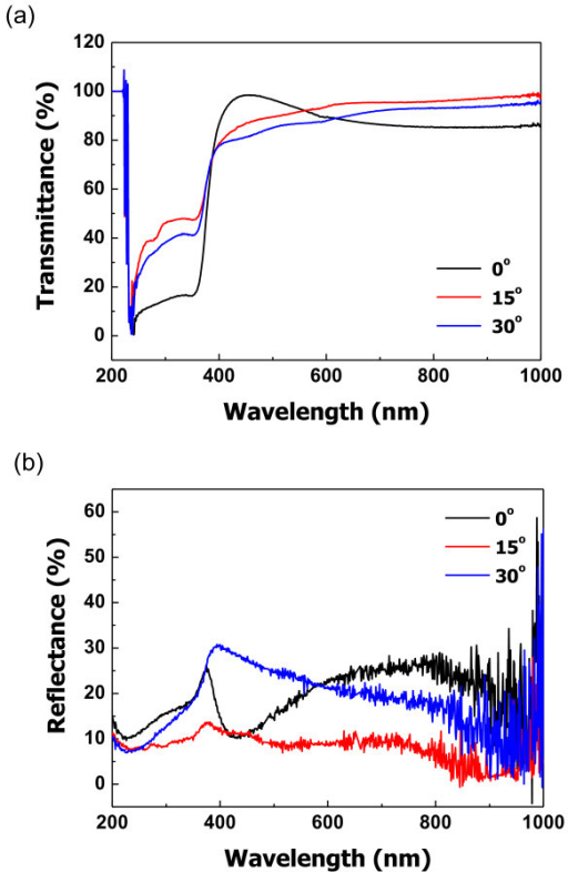 Optical properties of ZnO films based on growth angles. (a) Transmittance spectra and (b) reflectance spectra.