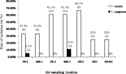 Isolation rates of potential pathogenic bacteria from indoor air in SWs and ORs at JUSH; October–January 2009/2010: % of isolation (No. of isolates)FR-1: Female room-1, FR-2: Female room-2, OR-C: OR-critical zone, MR-1: Male room-1 MR-2 Male room-2, OR-I: OR-intermediate zone, OR-NC: OR-non critical zone