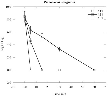 Inactivation of P. aeruginosa in clinical solid waste using steam sterilization. Experimental conditions: (○), 111 °C (8 psi); (□), 121 °C (15 psi) and (◊), 131 °C (27 psi).