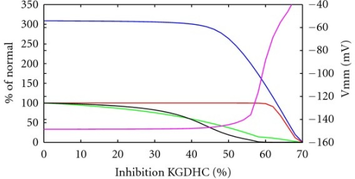 System characteristics under KGDHC inhibition. ATP production rate (red), NADH level (green), mitochondrial membrane potential (magenta, right scale), and reduced cytochrome c level (black) at normal ATP demand versus increased inhibition of KGDHC, maximal ATP production capacity in blue. Values except membrane potential normalized to reference state without inhibition.
