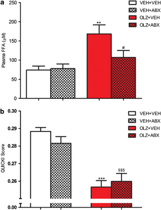 Effect of olanzapine (OLZ) 2 mg kg−1 and an antibiotic cocktail (ABX), alone and combined, on (a) plasma free fatty acid concentration and (b) quantitative insulin sensitivity check index (QUICKI). **P<0.01, ***P<0.001 compared with vehicle (VEH)+VEH group. #P<0.05 compared with OLZ+VEH; $$$P<0.001 compared with VEH+ABX-treated animals. N=9/10. Data represent mean±s.e.m.