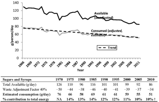 Sugars and syrups available for consumption (unadjusted availability data) and apparent consumption (adjusted availability data) in Canada from 1966 to 2011. Source: Statistics Canada (2012). * Experimental data, use with caution. Availability data have been adjusted for retail, household, cooking and plate loss using a 40% waste adjustment factor to calculate apparent consumption (consumed estimate) [2,11]. Data includes sugar, honey and maple sugars, and excludes corn sweeteners (i.e., high fructose corn syrup (glucose-fructose), glucose syrup, and dextrose); high fructose corn syrup was introduced in the 1970s and has been the primary sweetener in soft drinks in Canada since the late 1990s. † Energy availability data was discontinued in 2009; value of 10% is an average of the last available five years (2005–2009).