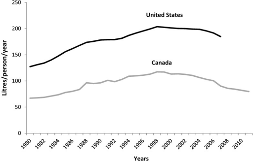 Soft drinks available for consumption (unadjusted) per capita from 1980 to 2011 in Canada and the United States. Canadian soft drink availability data includes both caloric and non-caloric soft drinks. For comparison, US data also includes both caloric and non-caloric soft drinks. Canadian diet drink share is not available; however, US share was 31% in 2007. Sources: Statistics Canada (2012) and United States Department of Agriculture (USDA) (2007). USDA soft drink data was discontinued in 2007.