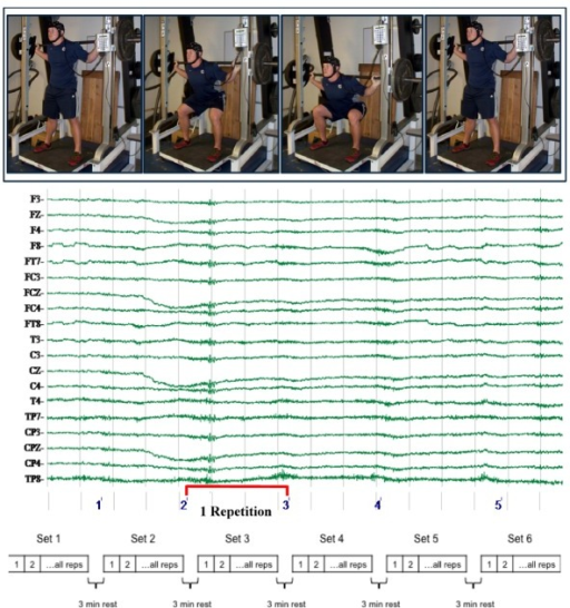 Experimental Movement and Design Process. Subjects completed 6 repetitions of the squat movement at the prescribed load for each set. All protocols included 6 sets with three minutes of rest between.
