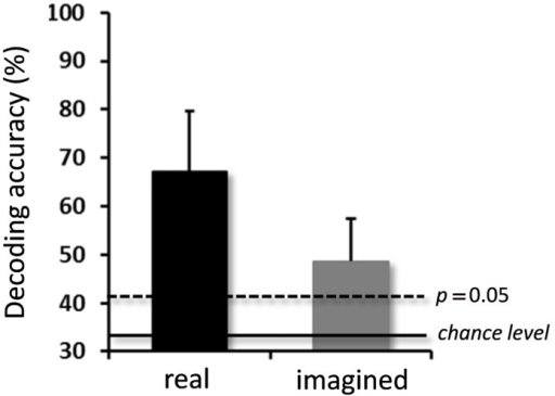 Averaged decoding accuracies over participants for real and imagined movements. Significantly high decoding accuracies were obtained for both real and imagined movements (error bar = SD, N = 10). The two horizontal lines indicate decoding accuracy at chance level (33.3%, solid line), and at p = 0.05 (dashed line, binomial test).