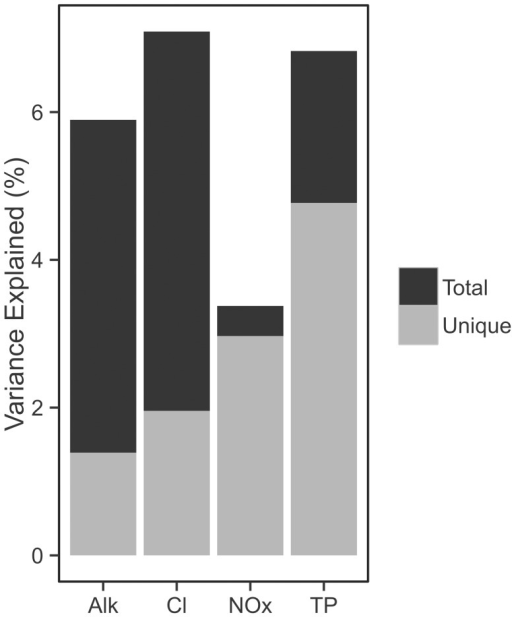 Histograms show percentage of variation in data explained by four water quality gradients.Total height indicates the total variation explained while gray height indicates the unique fraction of variance captured by that variable.