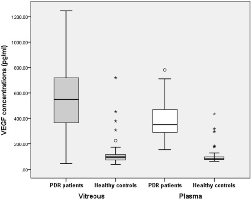 Comparison of vitreous and plasma VEGF concentration in PDR patients and Healthy controls, respectively.Gray bars on the left: Vitreous VEGF concentrations were significantly higher in PDR patients than in healthy controls (P<0.001); White bars on the right: Plasma VEGF concentrations were significantly higher in PDR patients than in healthy controls (P<0.001). Note: In the box plot (Figure 1 and 3,), the horizontal line in the box means the Median; the box means Interquartile range(IQR), i.e. the range of upper quartile(Q3) and lower quartile(Q1); the highest means the Q3+1.5IQR and lowest line means Q1-1.5IQR; the white circle means mild outlier and the asterisk means extreme outlier.