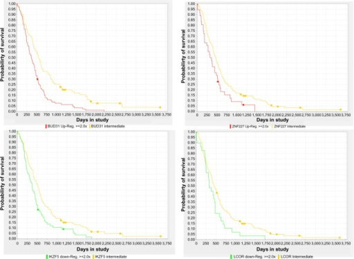Kaplan–Meier survival plots based on the expression status of four master regulators of GBM subtypes computed by FastMEDUSA. Each regulator name is below the survival plot. Log-rank P < 0.05 for each plot.
