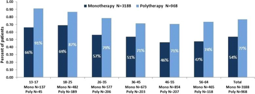 Percentage of patients, by age, who discontinuedawithin one year follow-up.aFor polypharmacy patients, discontinuation was defined as a 90-day treatment gap in at least 1 index antipsychotic.