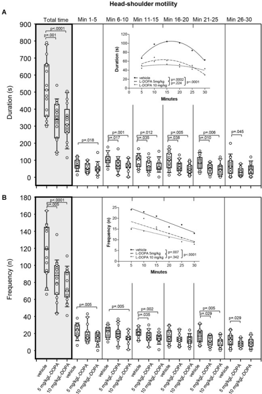 Head-shoulder motility. (A) Duration (s) and (B) frequency (n) after vehicle (0.9% saline), 5 mg/kg L-DOPA and 10 mg/kg L-DOPA. The figure shows box and whisker plots of median durations of head-shoulder motility during the whole time of testing (gray shade) and in the individual 5-min time bins. 25-/75-percentiles are given in the boxes, while 25-/95-percentiles are represented by the whiskers. The circles represent the individual animals. For significant between-group differences the respective p values are given (two-tailed Mann–Whitney U test, α = 0.0167 after Bonferroni correction). Insets: T-b curves obtained by plotting median values of motility durations (A) and frequencies (B) against time. Quadratic functions (y = a + bx + cx2 with a, absolute term; bx, linear term; cx2, quadratic term) were fitted to the plots of motility durations, while linear functions (y = ax + b with a, slope and b, y-intercept) were fitted to the plots of motility frequencies. For the comparisons between groups (two-tailed F test, α = 0.0167 after Bonferroni correction) the respective p values are given.