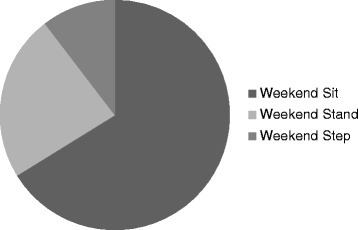 Proportion of weekend time spent sitting, standing, stepping (0700 to 2300).
