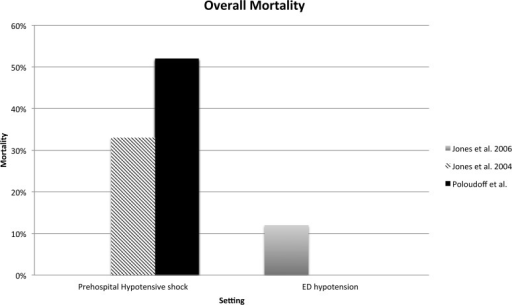 In-hospital mortality based on setting and presence of hypotension (Jones et al. 2006) and hypotensive shock (Poloudoff et al. and Jones et al. 2004).