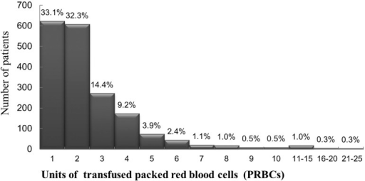 Frequency histogram of the packed red blood cells units transfused