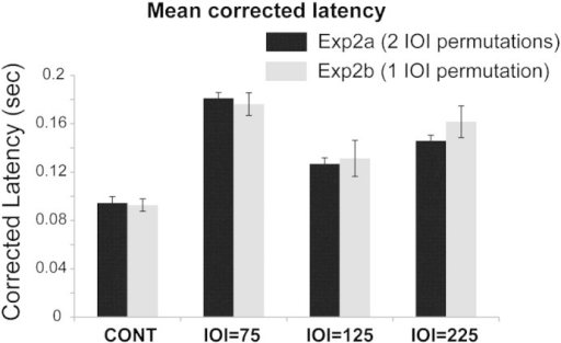 Comparison of offset latencies obtained in Experiment 2a (two possible IOI permutations) and Experiment 2b (one IOI permutation). No significant difference indicates that increased offset latency in Experiment 2 is not due to pattern variability.