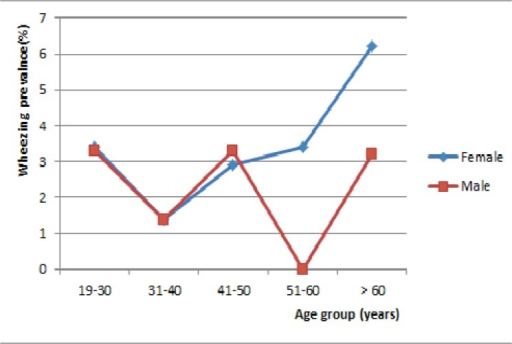 Prevalence of current wheezing by age group and gender.
