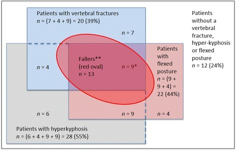 Illustration of the distribution of patients in the study according to the presence of vertebral fractures, hyperkyphosis and flexed posture in relation to future falls. The large white rectangle represents all patients in the study (n = 51), whereof in the blue rectangle patients with vertebral fractures (n = 20; 39%); in the grey rectangle patients with a hyperkyphosis (Cobb angle ≥50 °; n = 28; 55%); and in the pink rectangle patients with a flexed posture (OWD >5.0 cm; n = 22; 44%). Patients with combinations of these entities are represented by the overlapping areas of the colored rectangles, with n noted in each box. Twelve patients (24%) had none of the entities present (white rectangle). * 9 patients had all entities present. ** The red oval represents all fallers (n = 13); all fallers had at least one of the three entities present. In nine fallers all entities were present.